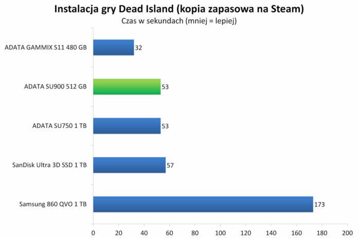 ADATA SU900 512 GB - Instalacja gry Dead Island z kopii zapasowej na Steam