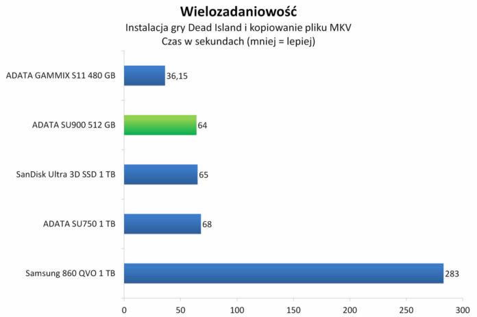 ADATA SU900 512 GB - Wielozadaniowość