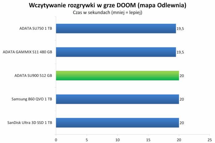 ADATA SU900 512 GB - Wczytywanie rozgrywki w grze DOOM — mapa Odlewnia
