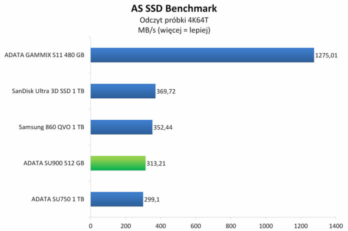 ADATA SU900 512 GB - AS SSD Benchmark