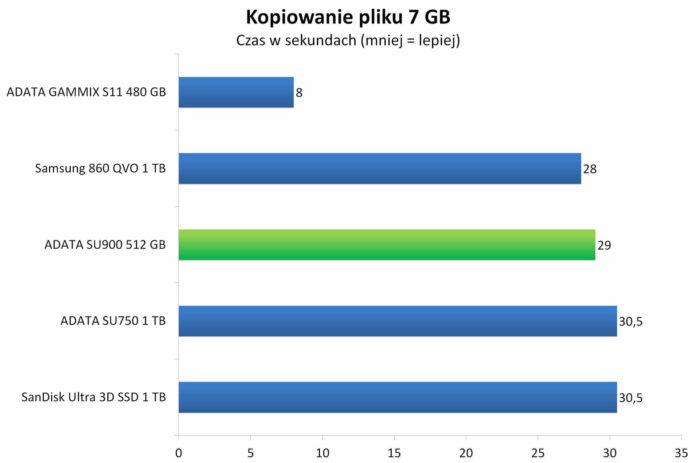 ADATA SU900 512 GB - Czas kopiowania 7 GB pliku binarnego