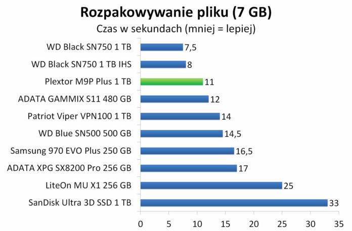 Plextor M9P Plus 1 TB - Rozpakowywanie archiwum z 7 GB plikiem