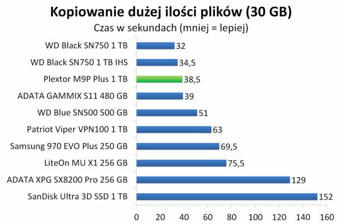 Plextor M9P Plus 1 TB - Czas kopiowania dużej ilości plików (30 GB)