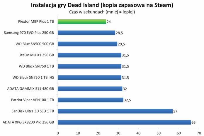 Plextor M9P Plus 1 TB - Instalacja gry Dead Island z kopii zapasowej na Steam