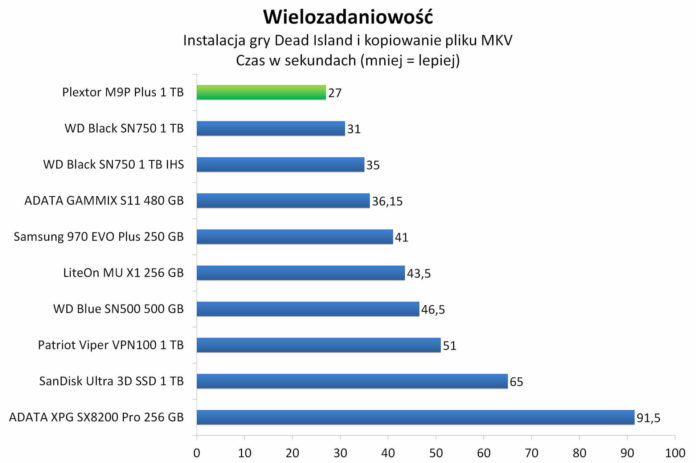 Plextor M9P Plus 1 TB - Wielozadaniowość