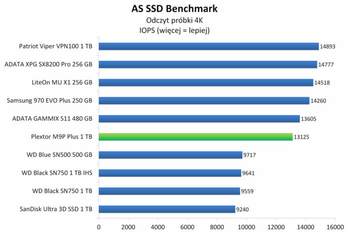 Plextor M9P Plus 1 TB - AS SSD Benchmark