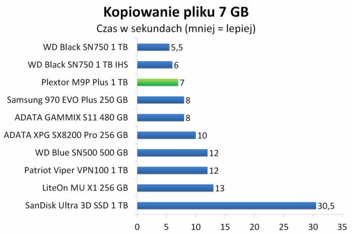 Plextor M9P Plus 1 TB - Czas kopiowania 7 GB pliku binarnego
