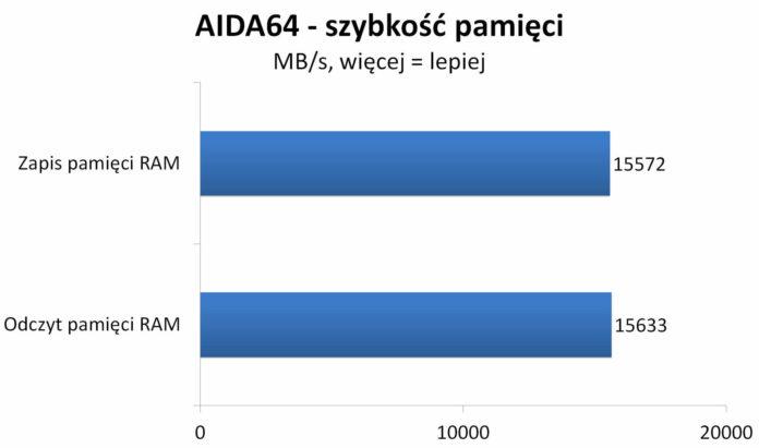 Shuttle NC10U - AIDA64 - testy pamięci