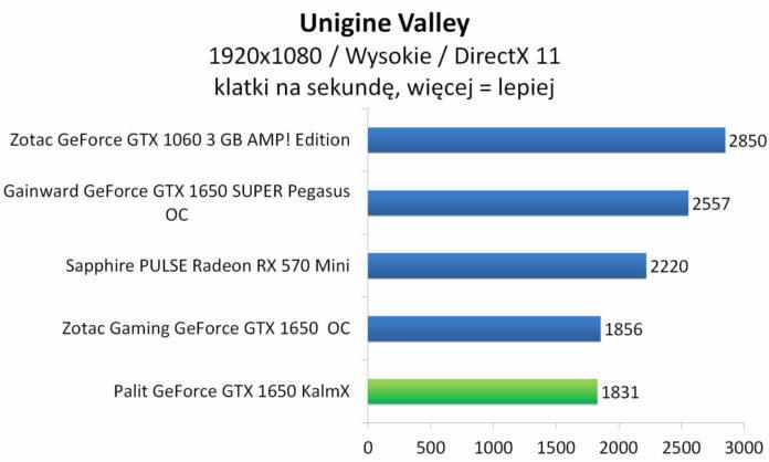 Palit GeForce GTX 1650 KalmX - Unigine Valley
