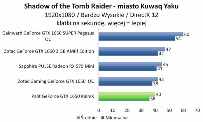 Palit GeForce GTX 1650 KalmX - Shadow of the Tomb Raider