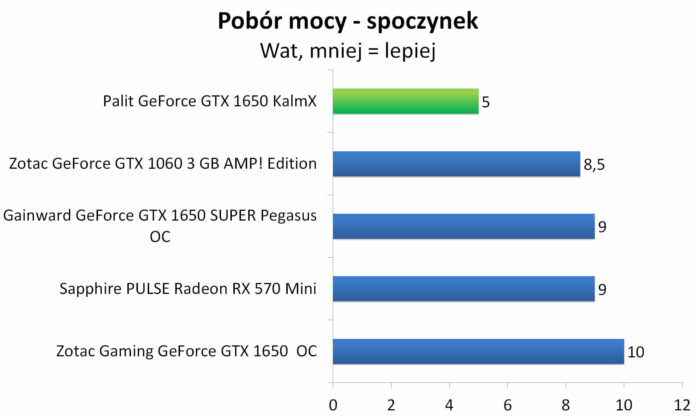Palit GeForce GTX 1650 KalmX - Pobór mocy - spoczynek