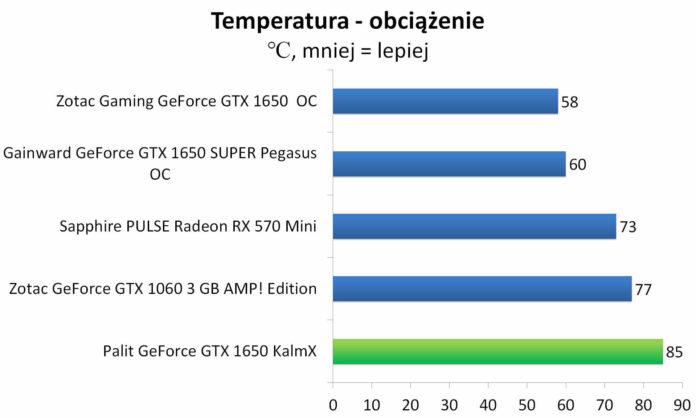 Palit GeForce GTX 1650 KalmX - Temperatury - obciążenie