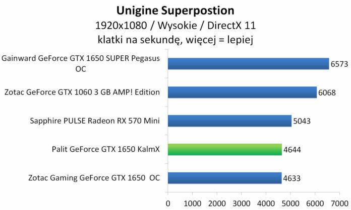 Palit GeForce GTX 1650 KalmX - Unigine Superposition