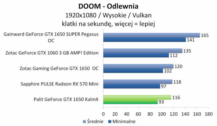 Palit GeForce GTX 1650 KalmX - DOOM