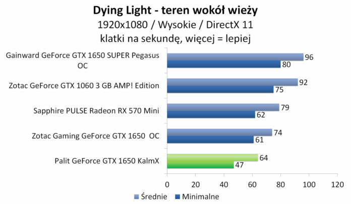 Palit GeForce GTX 1650 KalmX - Dying Light