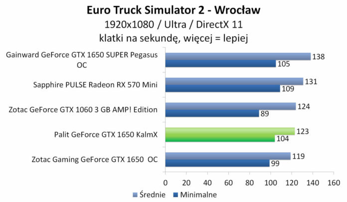 Palit GeForce GTX 1650 KalmX - Euro Truck Simulator 2