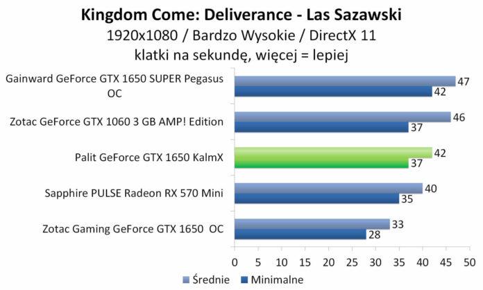 Palit GeForce GTX 1650 KalmX - Kingdom Come: Deliverance