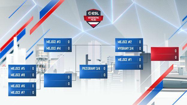 Przed nami nowa, 21. edycja ESL Mistrzostw Polski Jesień 2020! Walka nie tylko o bycie najlepszym w kraju, ale także o arenę międzynarodową! 1