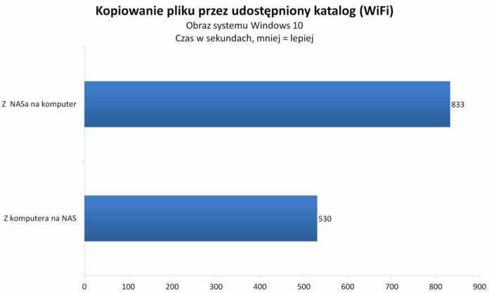 Synology DS720+ - kopiowanie plików po WiFi