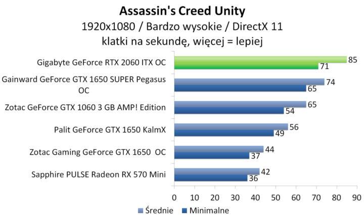 Gigabyte GeForce RTX 2060 ITX OC - Assassin's Creed Unity