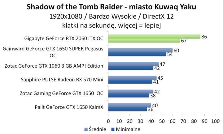 Gigabyte GeForce RTX 2060 ITX OC - Shadow of the Tomb Raider