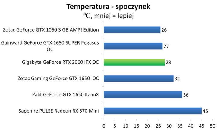 Gigabyte GeForce RTX 2060 ITX OC - Temperatury - spoczynek