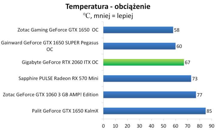 Gigabyte GeForce RTX 2060 ITX OC - Temperatury - obciążenie
