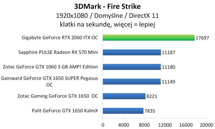 Gigabyte GeForce RTX 2060 ITX OC - 3DMark - Fire Strike