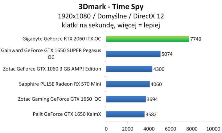 Gigabyte GeForce RTX 2060 ITX OC - 3DMark - Time Spy