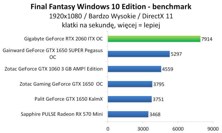 Gigabyte GeForce RTX 2060 ITX OC - Final Fantasy XV Windows 10 Edition