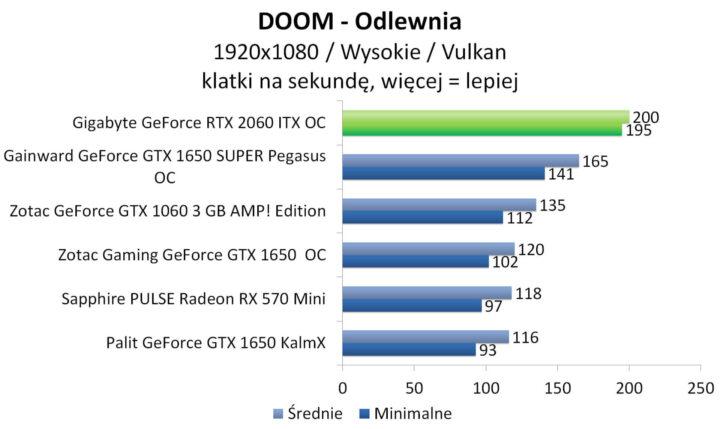 Gigabyte GeForce RTX 2060 ITX OC - DOOM