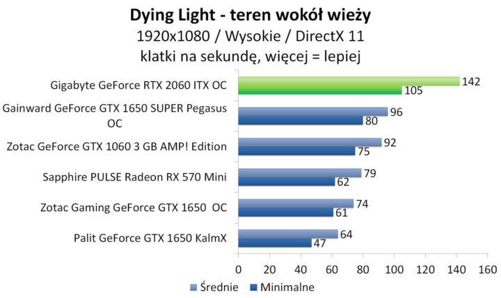 Gigabyte GeForce RTX 2060 ITX OC - Dying Light