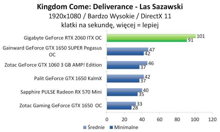 Gigabyte GeForce RTX 2060 ITX OC - Kingdom Come: Deliverance