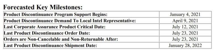 Intel kończy produkcję chipsetów z serii 300