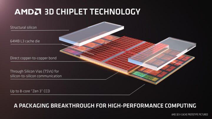 Computex 2021 - AMD